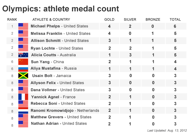 Olympics: London 2012 medal count - CBS News