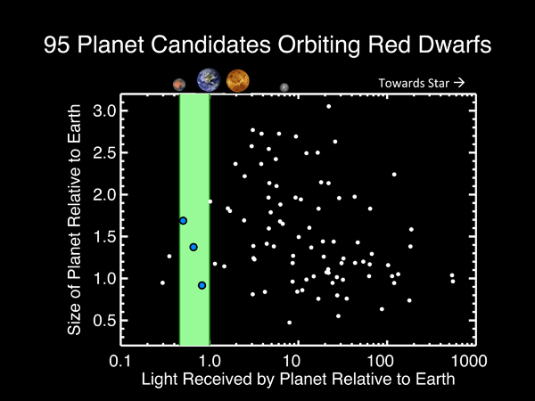Habitable Zone Chart Within The Habitable Zones