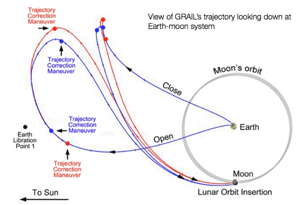 Moon Launch Diagram Trusted Wiring Diagram