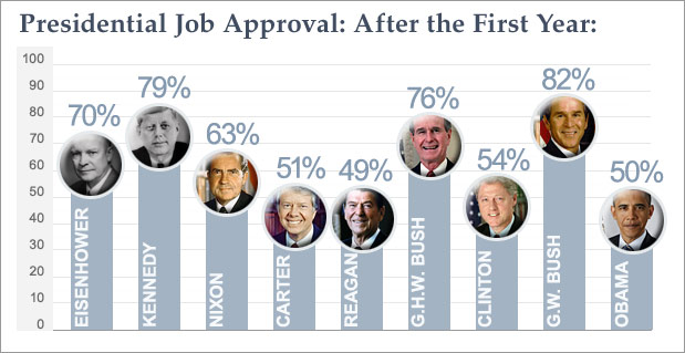 Poll: Obama Ends First Year with 50% Approval Rating - CBS ...