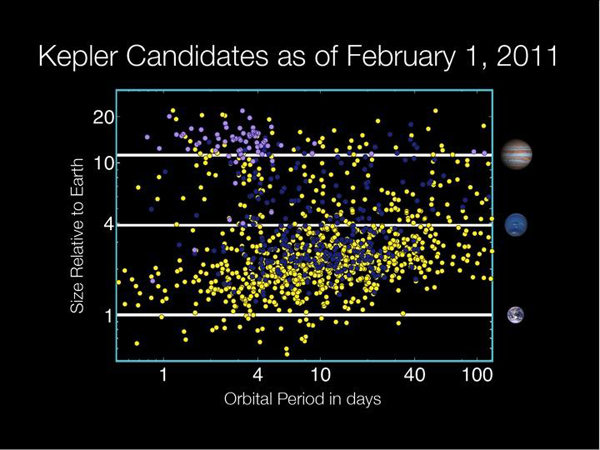 Kepler spacecraft detects more than 1,200 possible planets ...