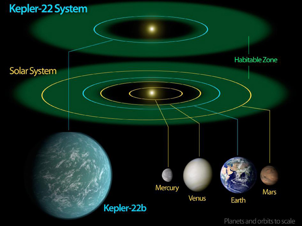 planets orbit to scale - photo #28